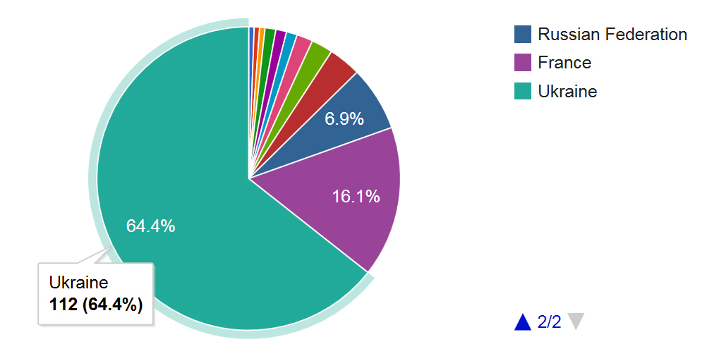 hacker_PieChart-2a_10Jan15
